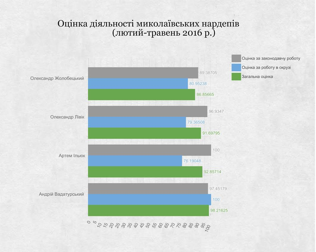 Рейтинг активності миколаївських нардепів-мажоритарників - фото 1
