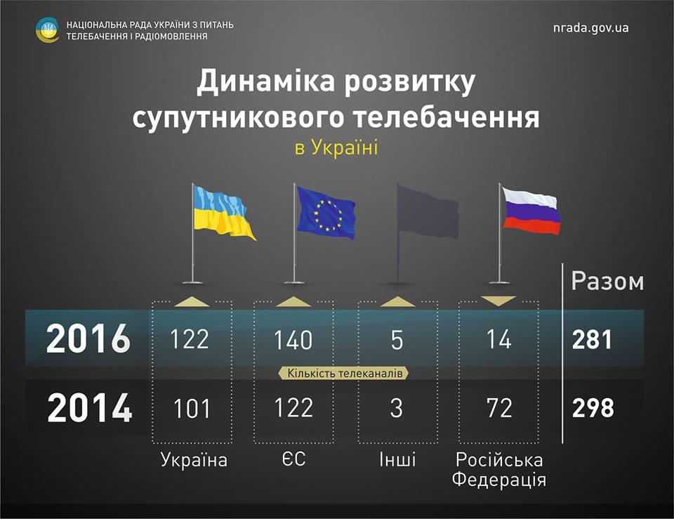 В Україні вп'ятеро зменшилася кількість супутникових російських телеканалів - фото 1