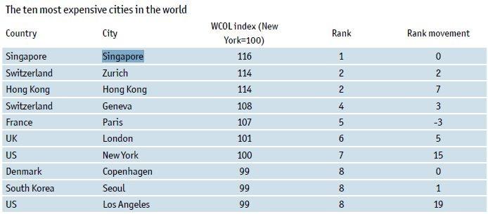 Дослідники назвали найдорожче у світі місто - фото 1