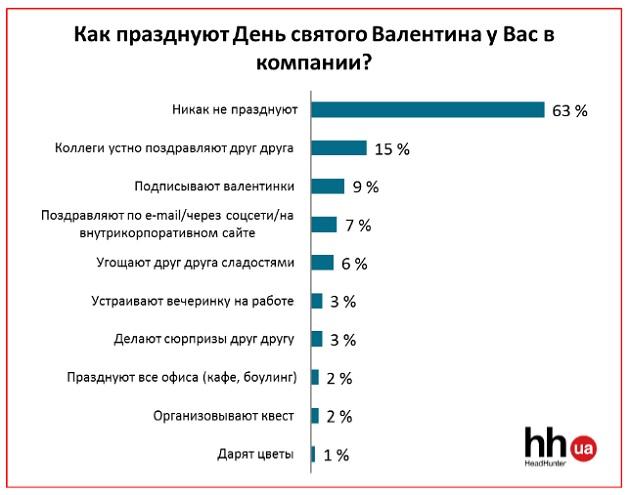Багато українців вважають 14 лютого Днем торговців квітами - фото 1