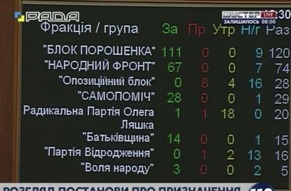 Рада призначила дату місцевих виборів: всюди, крім окупованого Донбасу і Криму - фото 1