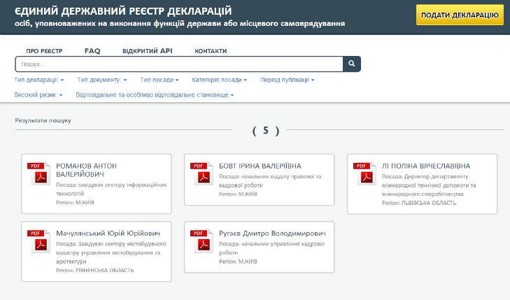 Перші п'ять декларацій в несертифікований реєстр подали чиновники з Києва, Рівного і Львова - фото 1