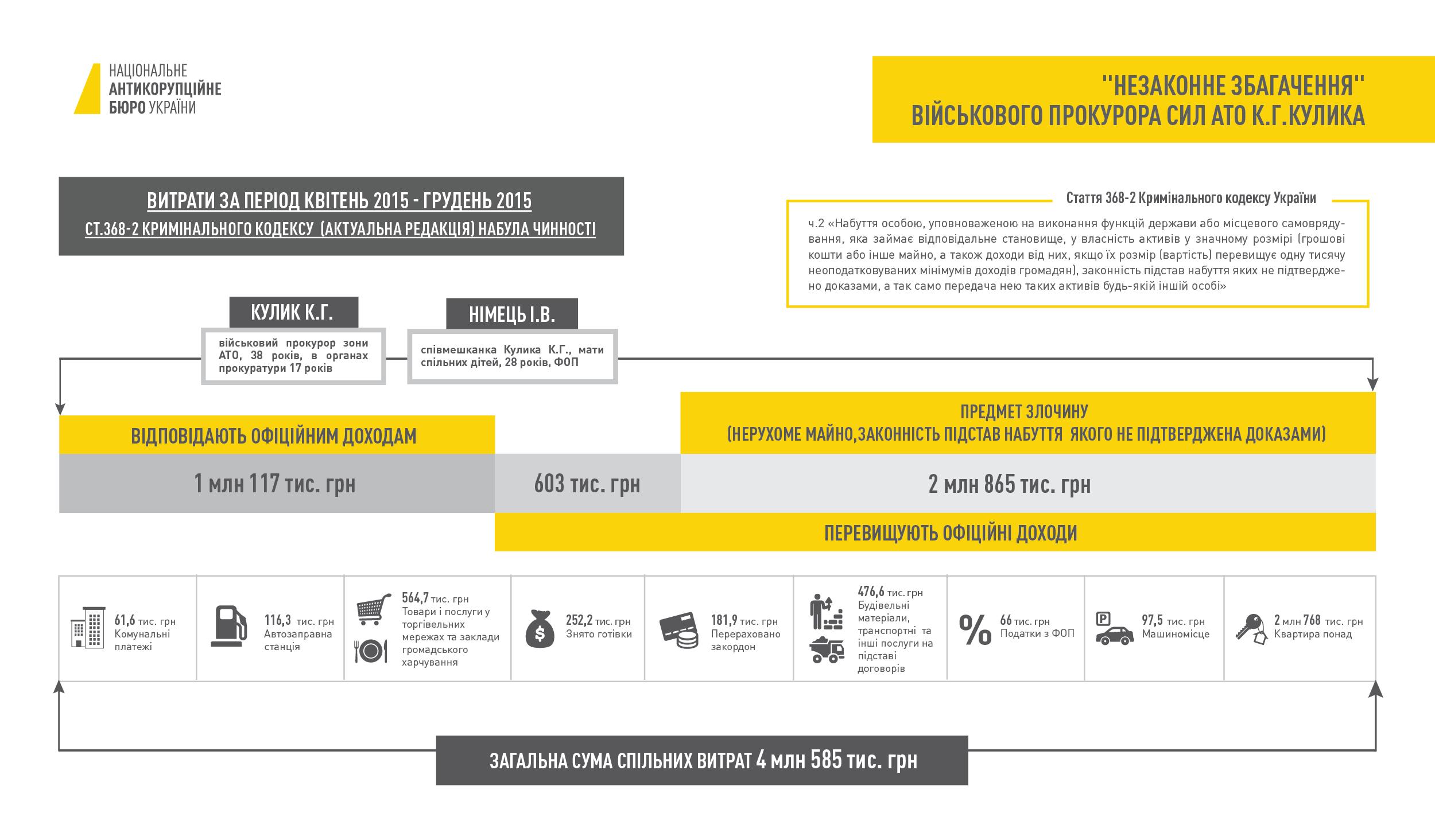 НАБУ оприлюднило схему збагачення військового прокурора Кулика - фото 1
