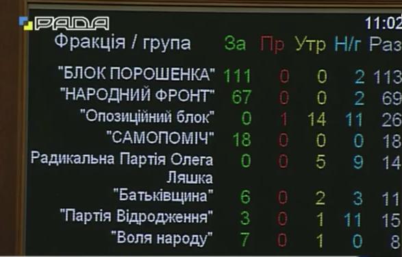 Рада дозволила участь об'єднаних територіальних громад у виборах - фото 2