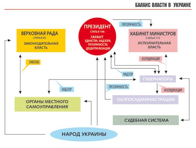Популізм чи Конституція і реформи? - фото 1