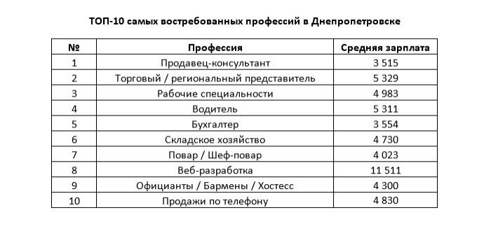 Експерти назвали найбільш затребувані професії в найбільших містах України - фото 5