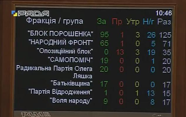 Дніпропетровськ став Дніпром - фото 1