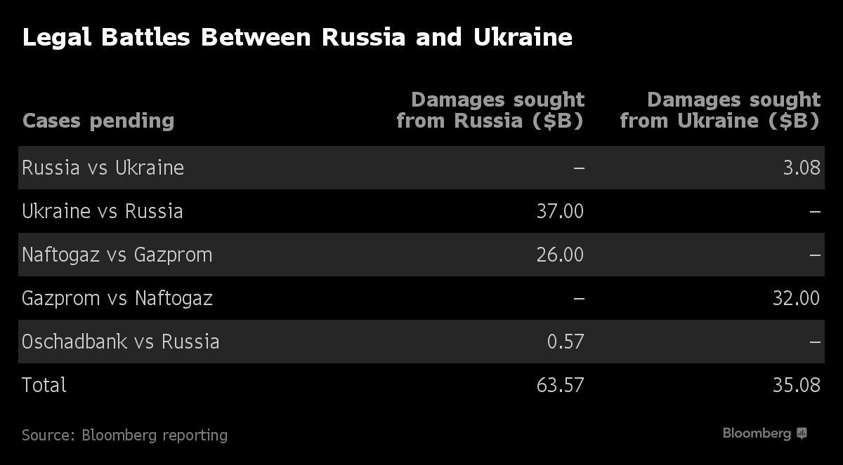 Україна і Росія подали взаємних позовів на $100 млрд, – Bloomberg - фото 1