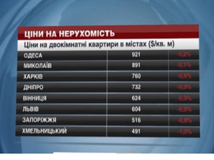 """Ціни на житло у Хмельницькому продовжують """"падати"""" - фото 1"""