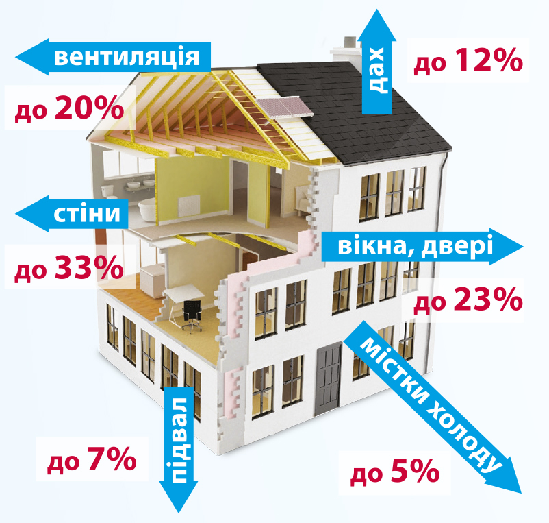 Енергозбереження: Що робити та де взяти гроші - фото 1