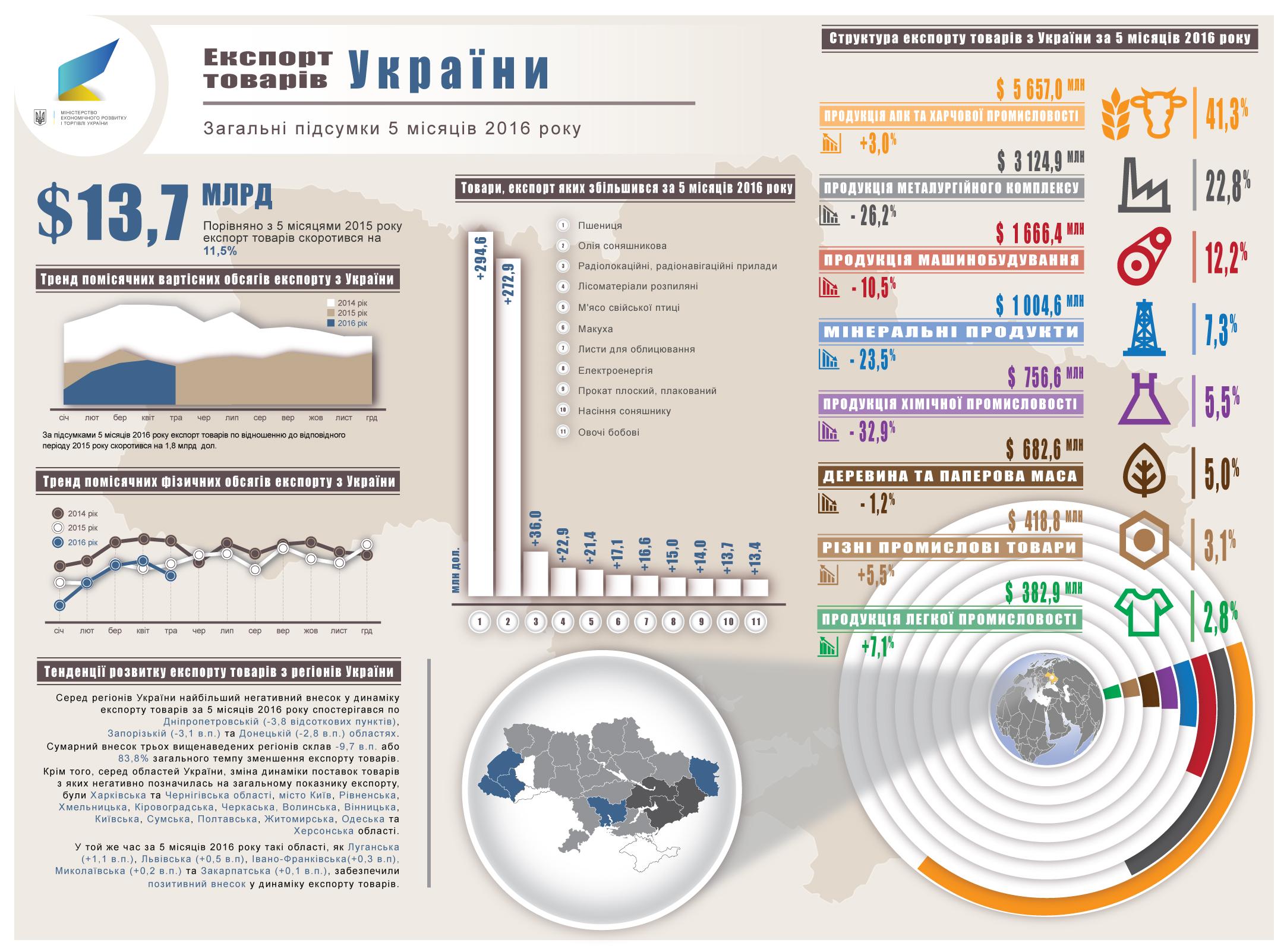 Український експорт скоротився на 12%: менше продаємо Росії, але більше – ЄС  (ІНФОГРАФІКА) - фото 1
