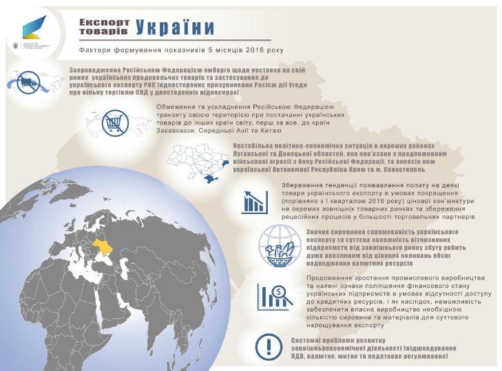 Український експорт скоротився на 12%: менше продаємо Росії, але більше – ЄС  (ІНФОГРАФІКА) - фото 3