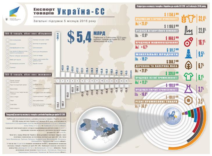 Український експорт скоротився на 12%: менше продаємо Росії, але більше – ЄС  (ІНФОГРАФІКА) - фото 4