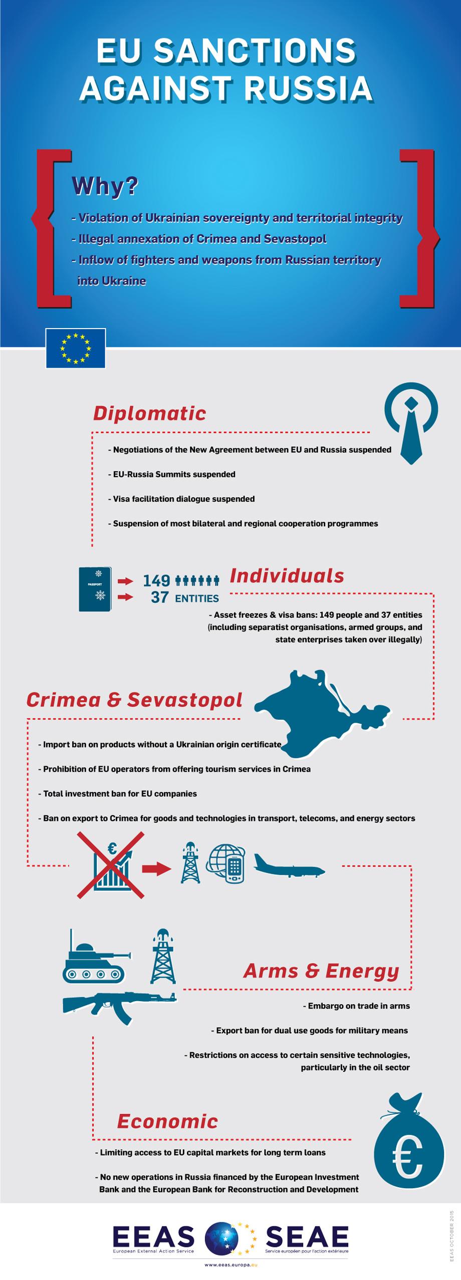 У ЄС пояснили в інфографіці, за що давлять Росію санкціями - фото 1