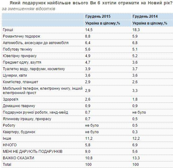 Найбільше під ялинку українці хочуть отримати гроші, - дослідження - фото 1