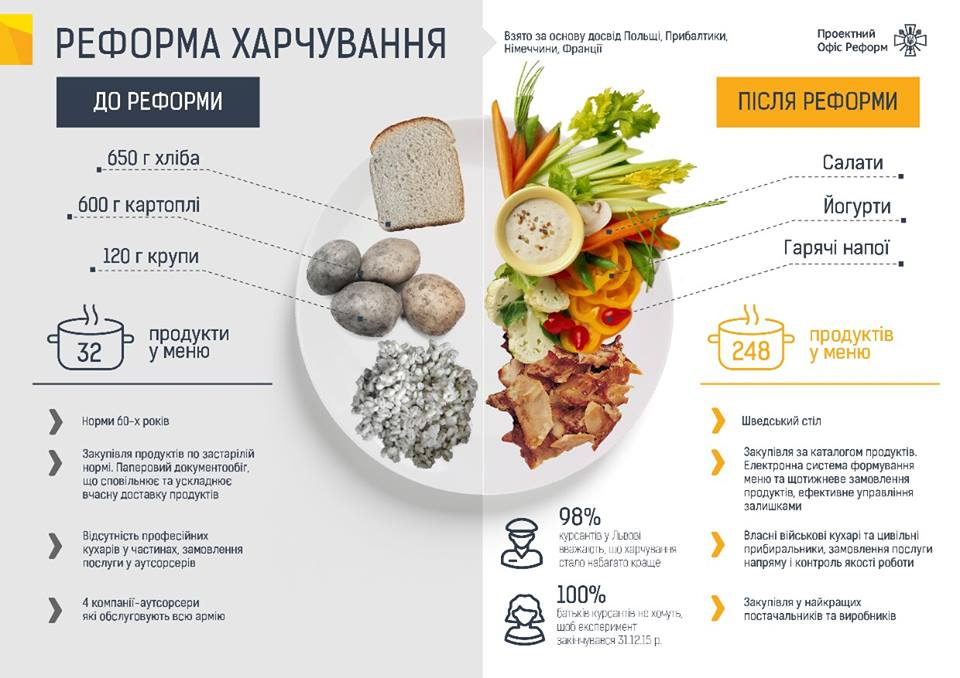 Як годуть військових в НАТО і Україні (ІНФОГРАФІКА) - фото 1