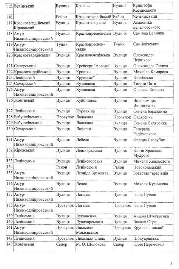 У Дніпропетровську перейменували більше двох сотень вулиць - фото 7