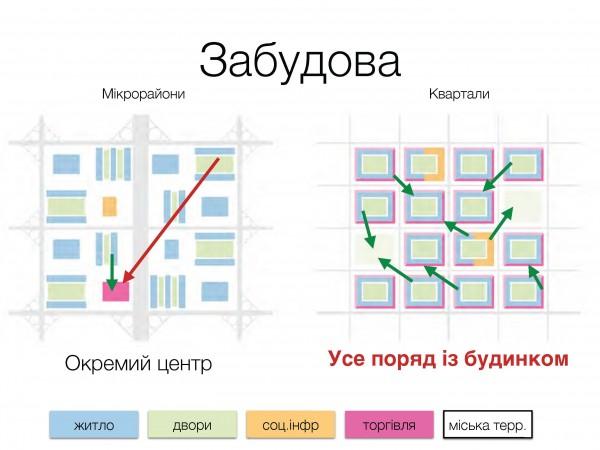 Українські міста-2041: Без промзон та з автівками без водіїв - фото 2
