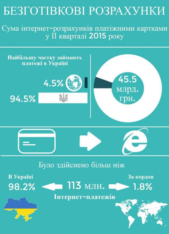 До 2020 року НБУ хоче на третину зменшити обсяг платежів готівкою (ІНФОГРАФІКА) - фото 1
