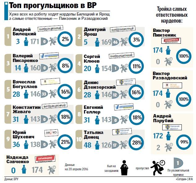 Нардепи Білецький і Ярош очолили рейтинг злісних прогульників (СПИСОК) - фото 1