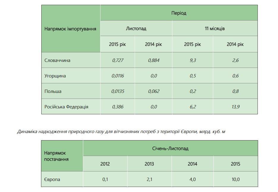 У листопаді Україна імпортувала із Європи 65% газу - фото 1