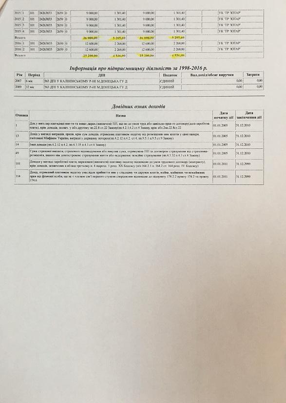 Лещенко, Притула та Топольська за 18 років заробили менше, ніж коштує його квартира (ДОКУМЕНТ) - фото 12