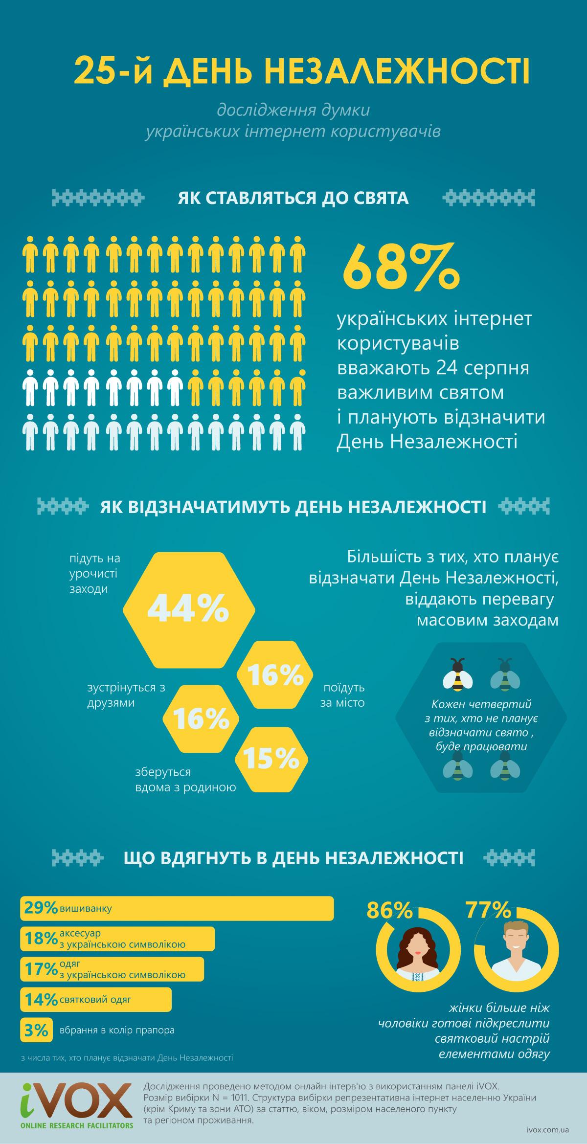 Більшість українських користувачів вдягнуть вишиванки у річницю Незалежності  - фото 1