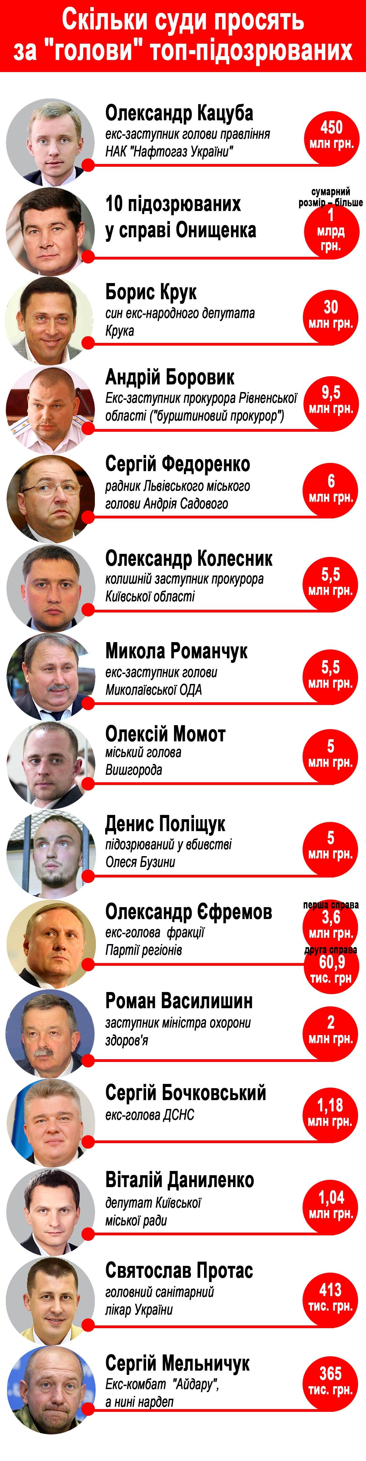 ТОП-15 українських в'язнів, яким дозволили вийти з тюрми за гроші (ІНФОГРАФІКА) - фото 1