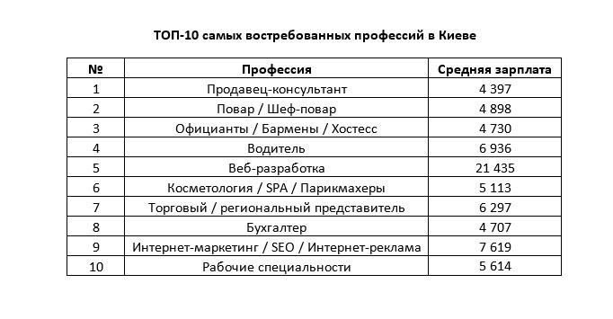 Експерти назвали найбільш затребувані професії в найбільших містах України - фото 2