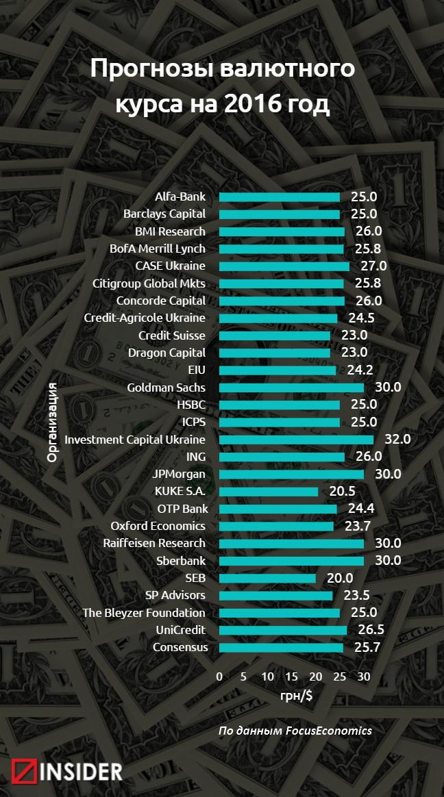 Долар у 2016 році коштуватиме до 32 грн: прогнози 27 компаній (ІНФОГРАФІКА) - фото 1
