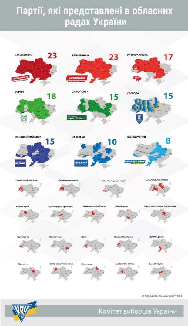Підсумки виборів-2015 по партіях. Всі результати (ІНФОГРАФІКА) - фото 3