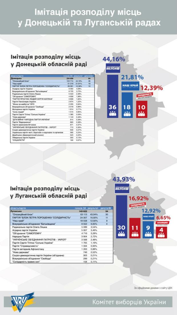 Підсумки виборів-2015 по партіях. Всі результати (ІНФОГРАФІКА) - фото 5