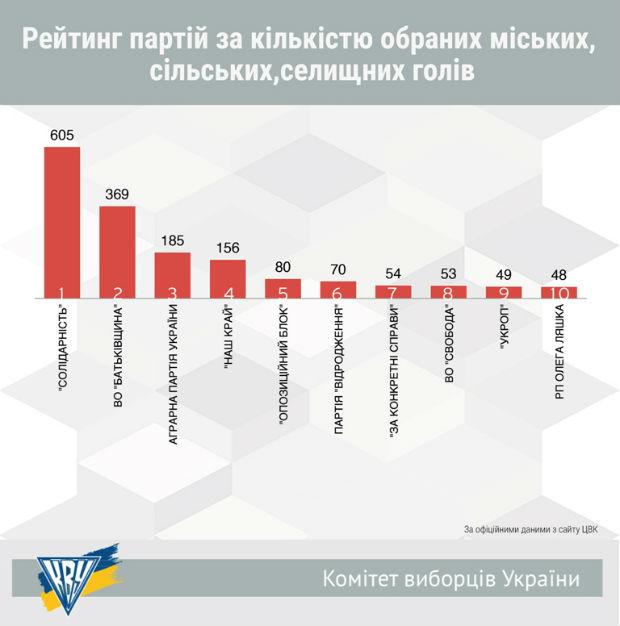 Підсумки виборів-2015 по партіях. Всі результати (ІНФОГРАФІКА) - фото 4