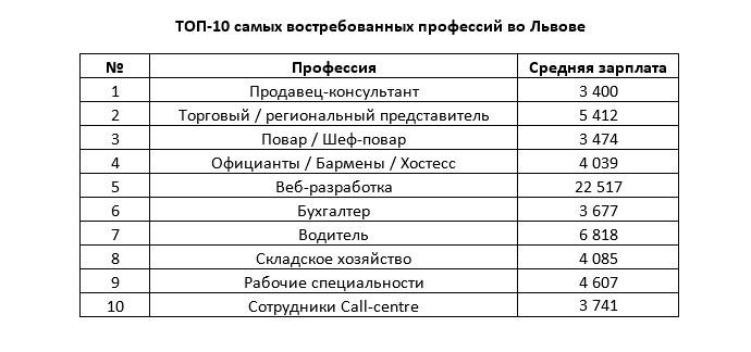 Експерти назвали найбільш затребувані професії в найбільших містах України - фото 4