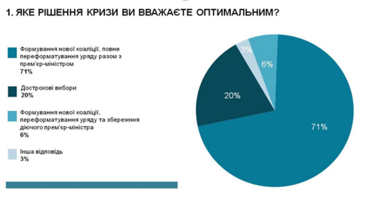 Майже половина експертів вважає, що вивести Україну з кризи може Гройсман, - опитування - фото 1