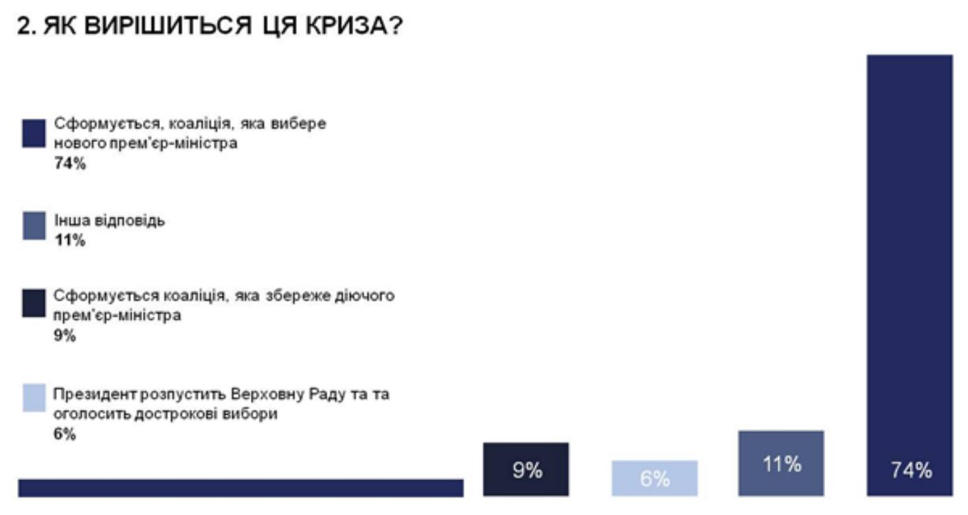 Майже половина експертів вважає, що вивести Україну з кризи може Гройсман, - опитування - фото 2