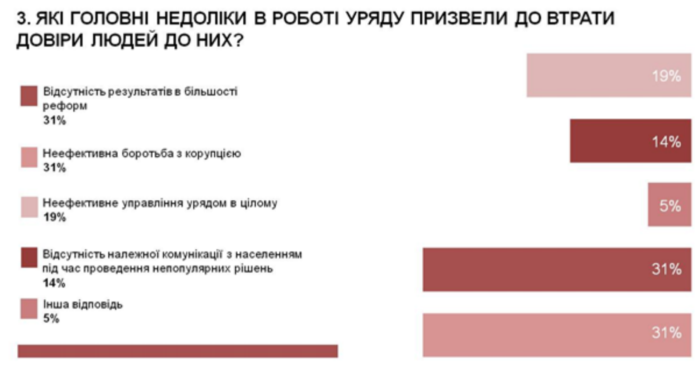 Майже половина експертів вважає, що вивести Україну з кризи може Гройсман, - опитування - фото 3