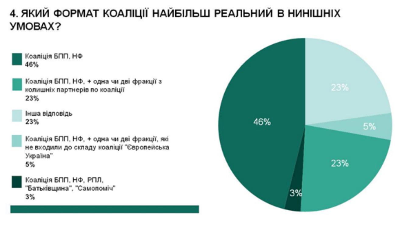 Майже половина експертів вважає, що вивести Україну з кризи може Гройсман, - опитування - фото 4