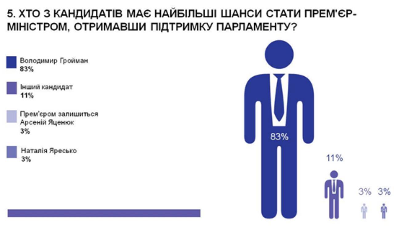 Майже половина експертів вважає, що вивести Україну з кризи може Гройсман, - опитування - фото 5