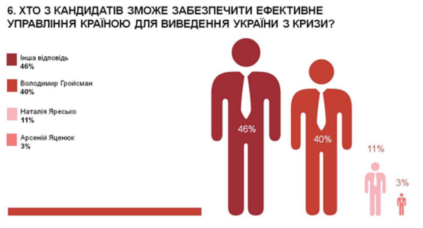 Майже половина експертів вважає, що вивести Україну з кризи може Гройсман, - опитування - фото 6