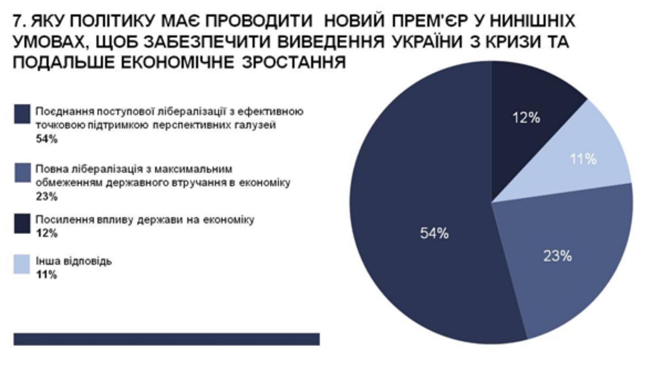 Майже половина експертів вважає, що вивести Україну з кризи може Гройсман, - опитування - фото 7