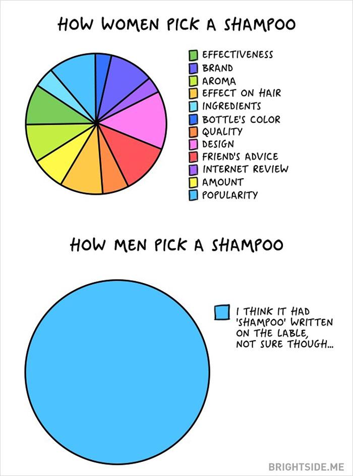 Жінки vs чоловіки: 14 яскравих відмінностей у коміксах - фото 12