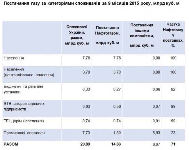 """Нафтогаз"" забезпечує Україну газом на 71% - фото 1"