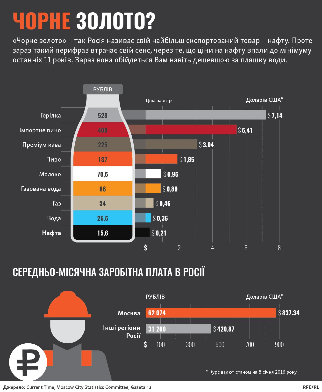 Російська нафта стала дешевшою за бутельовану воду (ІНФОГРАФІКА) - фото 1