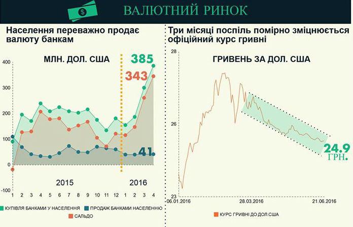 Нацбанк показав, як зростає економіка України (ІНФОГРАФІКА) - фото 1