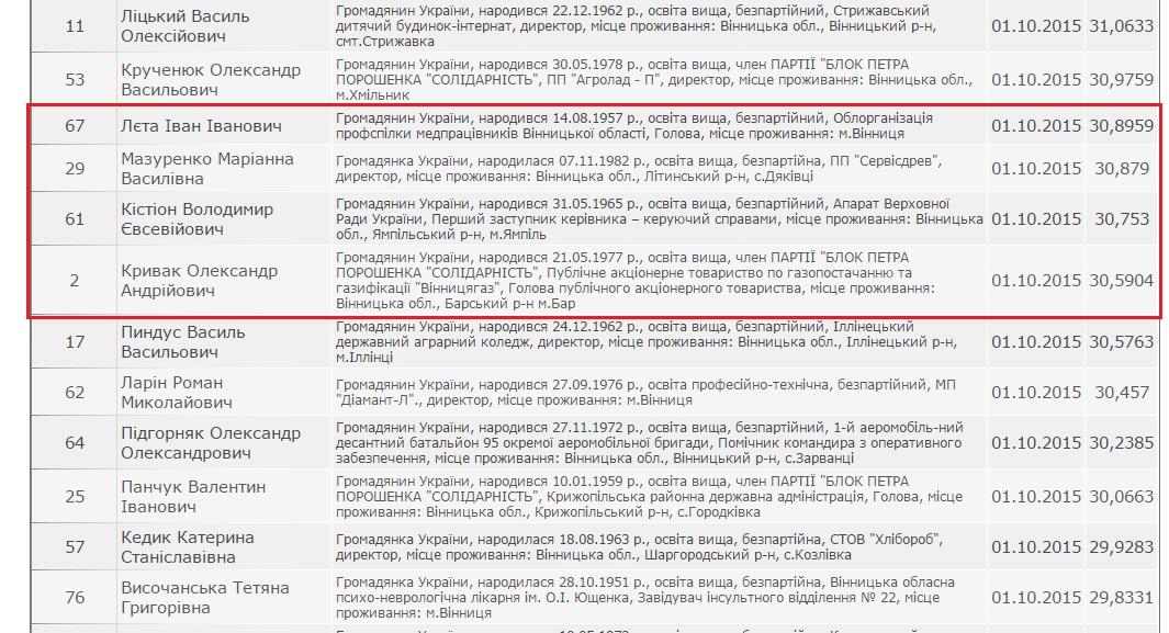 Віце-прем'єр Кістіон має шанс стати депутатом Вінницької облради - фото 1