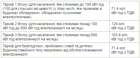 Від сьогодні в Україні дорожчає електрика - фото 1