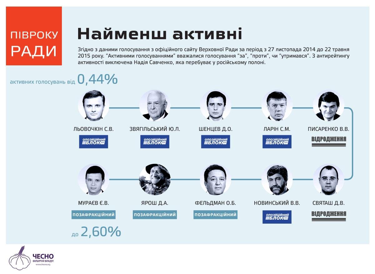 """Складено рейтинг найбільш """"лінивих"""" українських нардепів (ІНФОГРАФІКА) - фото 2"""