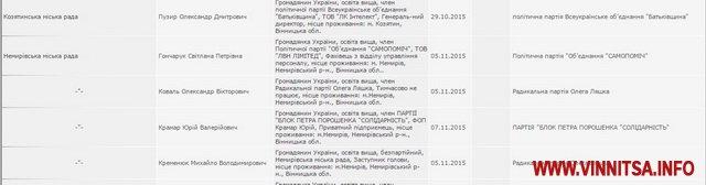 На Вінничині 18 новообраних депутатів відмовилися від мандатів (СПИСОК) - фото 2