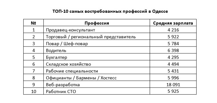 Експерти назвали найбільш затребувані професії в найбільших містах України - фото 1